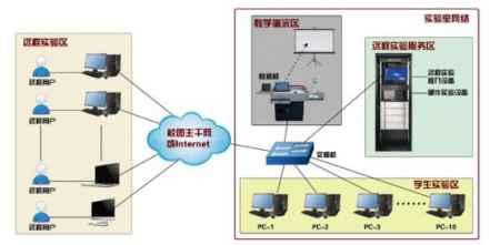 北京云端硬件实验平台价格